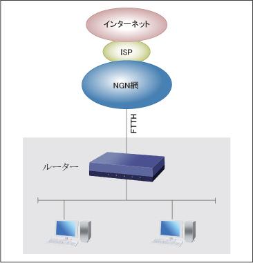 フレッツ光ネクスト インターネット ipv6 ipoe 接続 web gui設定